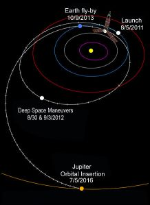 Juno's interplanetary trajectory. NASA/JPL 2011