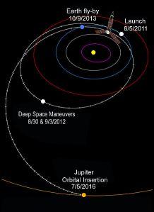 Juno's interplanetary trajectory. NASA/JPL 2011